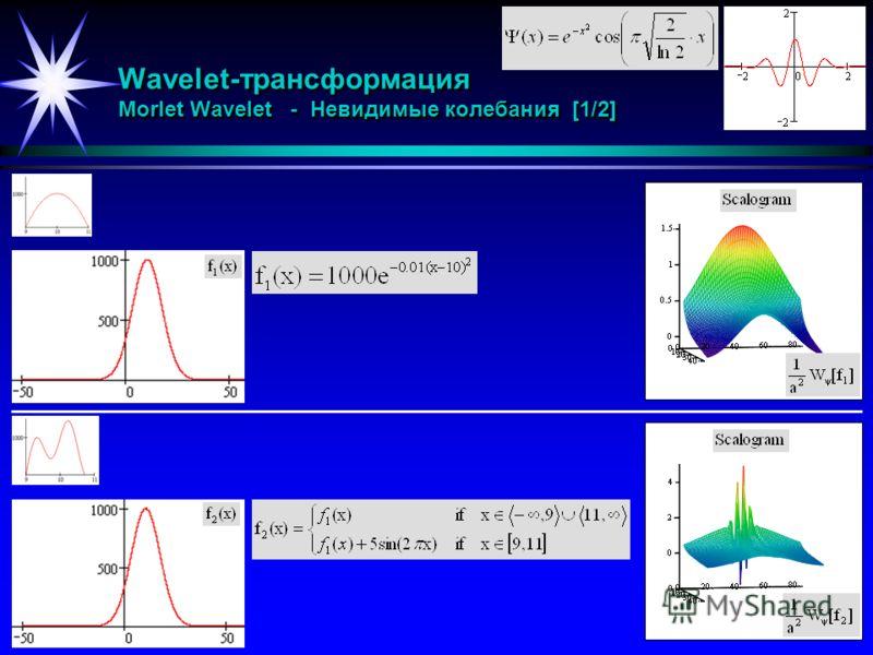 Wavelet-трансформация Morlet Wavelet - Невидимые колебания [1/2]