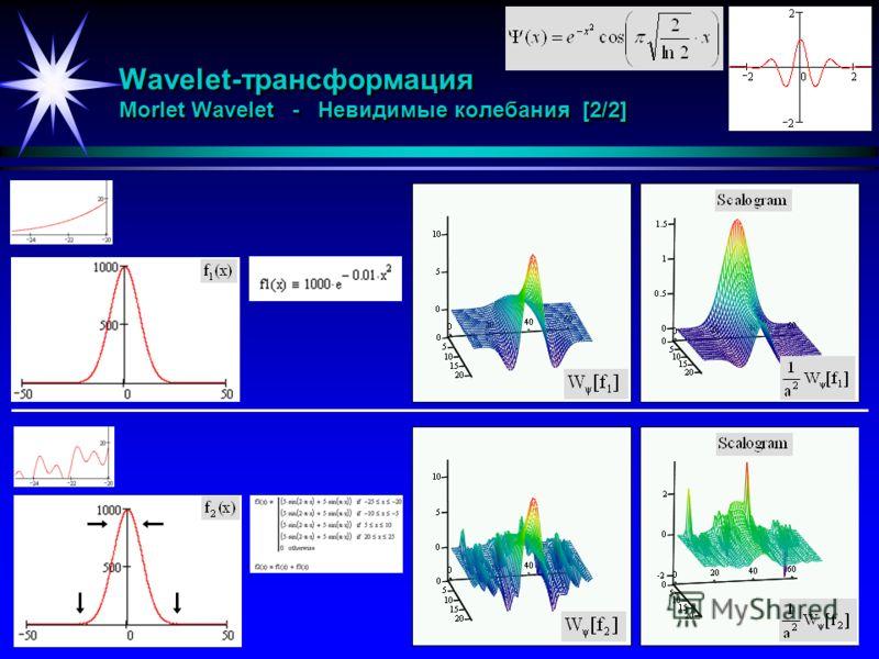 Wavelet-трансформация Morlet Wavelet - Невидимые колебания [2/2]