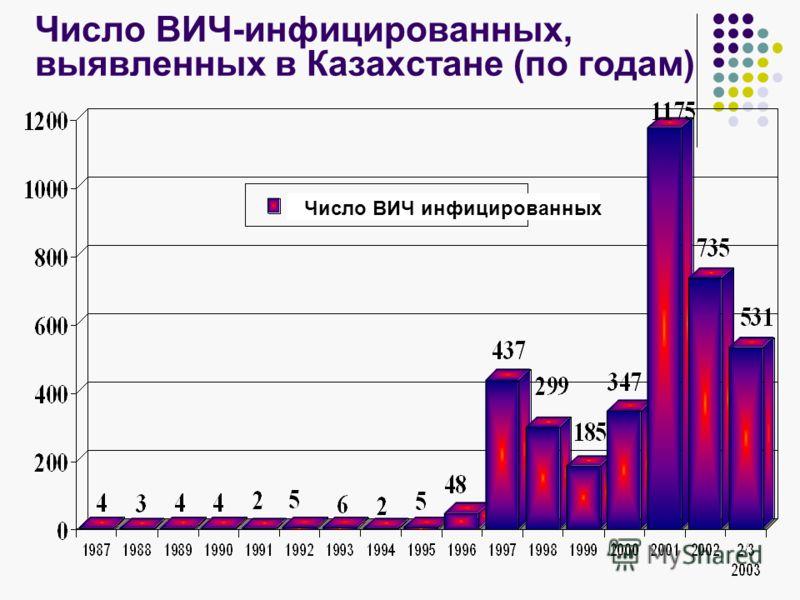 Число ВИЧ-инфицированных, выявленных в Казахстане (по годам) Число ВИЧ инфицированных