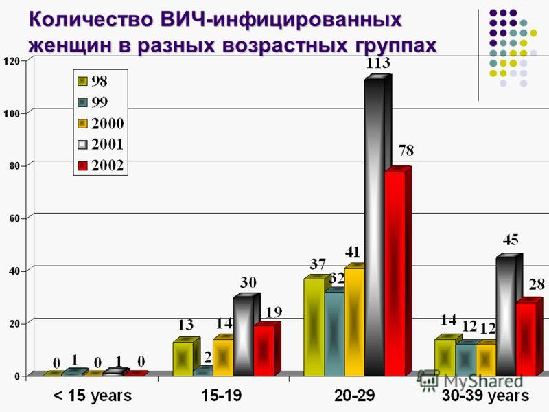 Количество ВИЧ-инфицированных женщин в разных возрастных группах