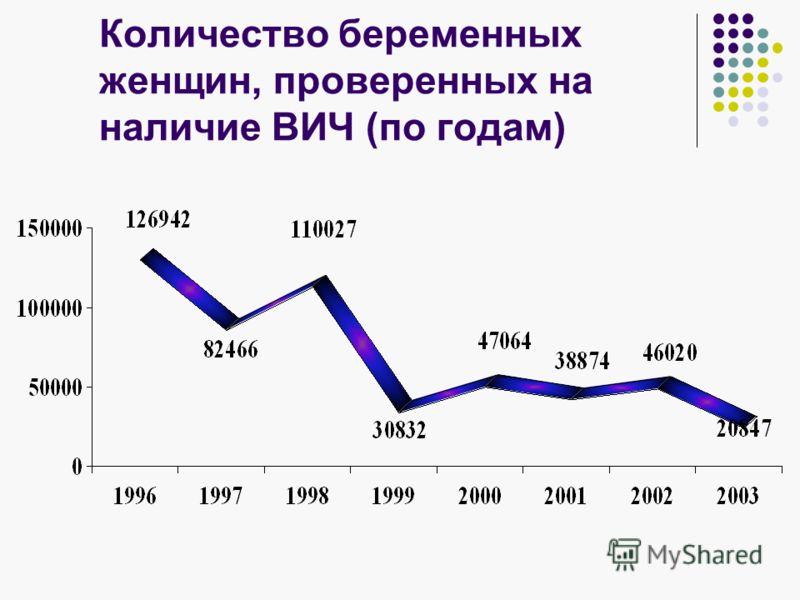 Количество беременных женщин, проверенных на наличие ВИЧ (по годам)