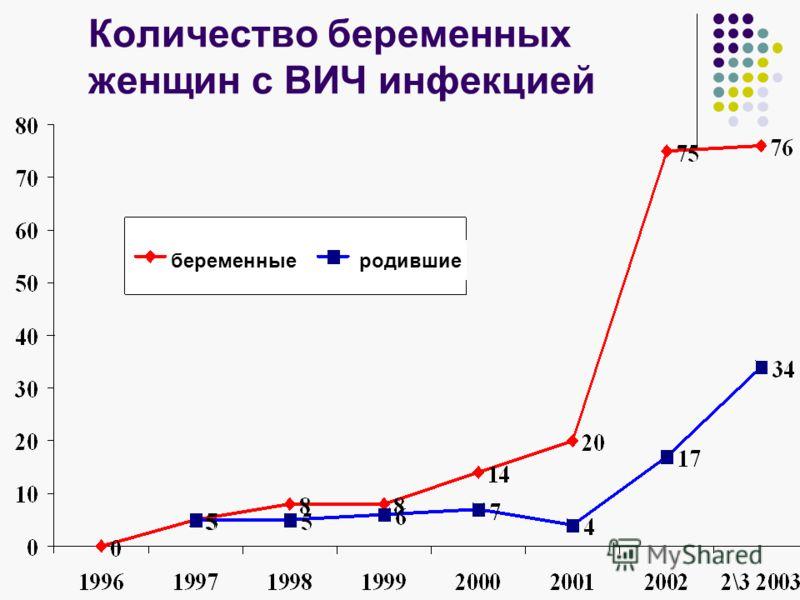 Количество беременных женщин с ВИЧ инфекцией беременныеродившие