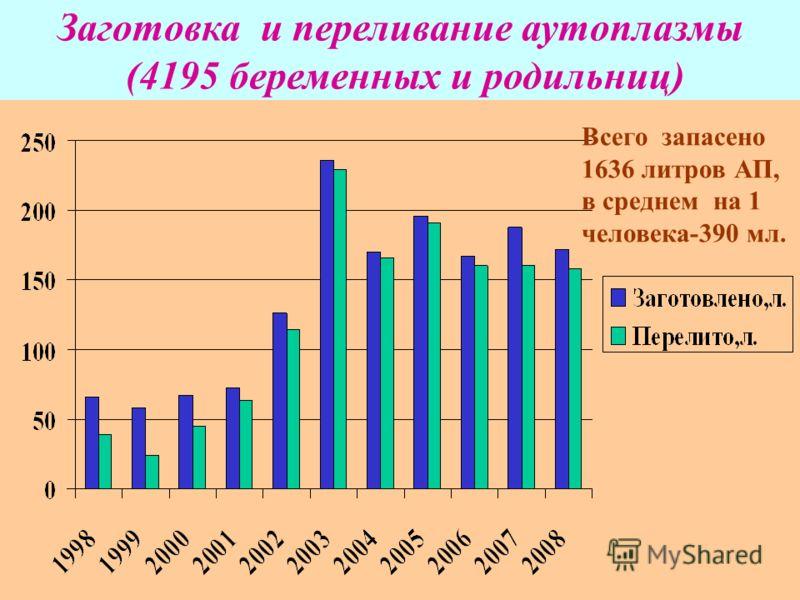 Заготовка и переливание аутоплазмы (4195 беременных и родильниц) Всего запасено 1636 литров АП, в среднем на 1 человека-390 мл.