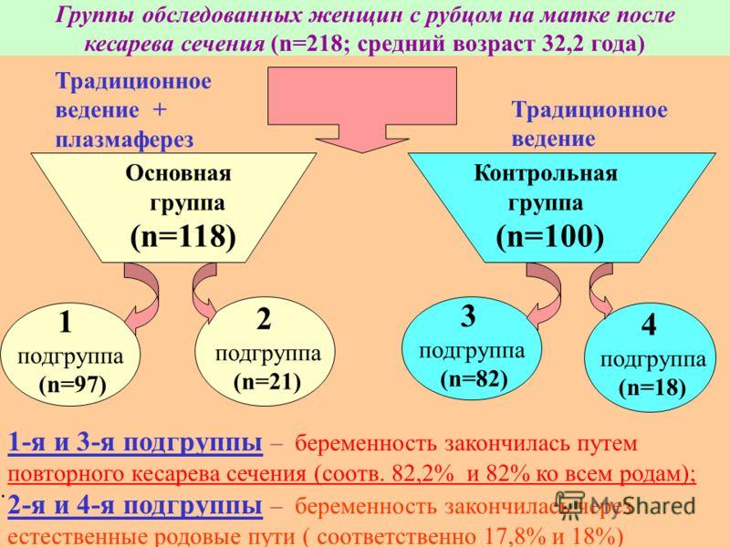Группы обследованных женщин с рубцом на матке после кесарева сечения (n=218; средний возраст 32,2 года) 1 подгруппа (n=97) 2 подгруппа (n=21) 3 подгруппа (n=82) 4 подгруппа (n=18) Основная группа (n=118) Контрольная группа (n=100) 1-я и 3-я подгруппы