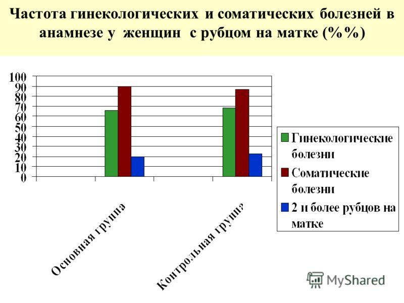 Частота гинекологических и соматических болезней в анамнезе у женщин с рубцом на матке (%)
