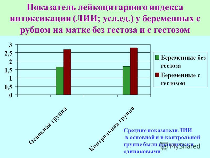Показатель лейкоцитарного индекса интоксикации (ЛИИ; усл.ед.) у беременных с рубцом на матке без гестоза и с гестозом Средние показатели ЛИИ в основной и в контрольной группе были практически одинаковыми