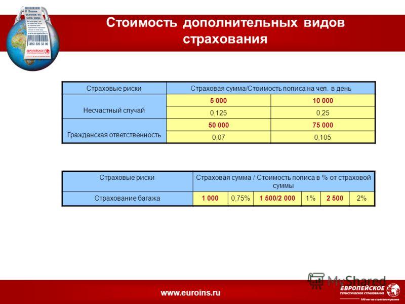 www.euroins.ru Стоимость дополнительных видов страхования Страховые рискиСтраховая сумма/Стоимость полиса на чел. в день Несчастный случай 5 00010 000 0,1250,25 Гражданская ответственность 50 00075 000 0,070,105 Страховые рискиСтраховая сумма / Стоим