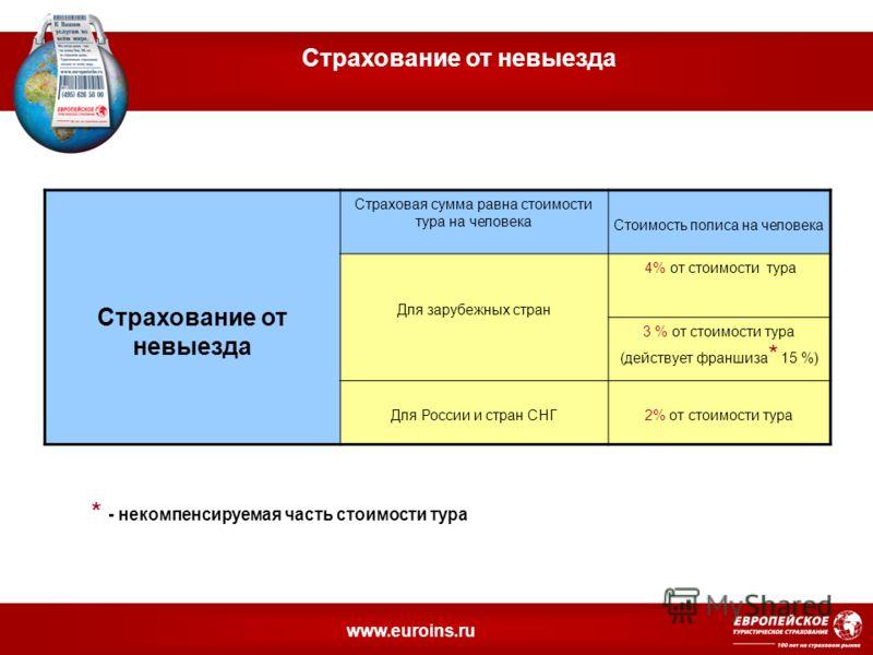 www.euroins.ru Страхование от невыезда Страховая сумма равна стоимости тура на человека Стоимость полиса на человека Для зарубежных стран 4% от стоимости тура 3 % от стоимости тура (действует франшиза * 15 %) Для России и стран СНГ2% от стоимости тур