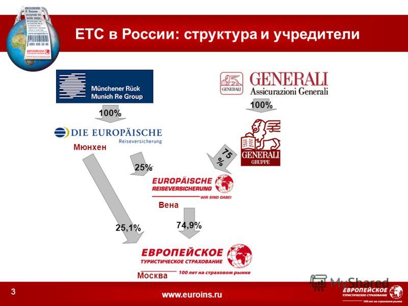 www.euroins.ru ЕТС в России: структура и учредители 100% 75 % 74,9% Мюнхен Вена Москва 25% 25,1% 3