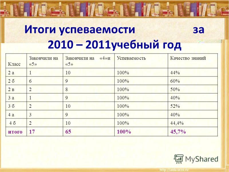 Итоги успеваемости за 2010 – 2011учебный год Класс Закончили на «5» Закончили на «4»и «5» УспеваемостьКачество знаний 2 а110100%44% 2 б69100%60% 2 в28100%50% 3 а19100%40% 3 б210100%52% 4 а39100%40% 4 б210100%44,4% итого1765100%45,7%