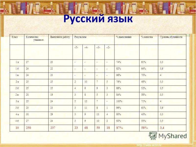Русский язык КлассКоличество учащихся Выполняло работуРезультаты% выполнения% качестваУровень обученности «5»«4»«3»«2» 1 а2723----74%61%3,3 1 б2422----82%64%3,6 1 в2423----96%70%4 2 а25 2107576%48%3,3 2 б25 499388%52%3,5 2 в2019385384%58%3,5 3 а25245