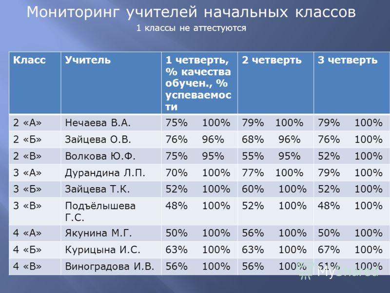 Мониторинг учителей начальных классов 1 классы не аттестуются КлассУчитель1 четверть, % качества обучен., % успеваемос ти 2 четверть3 четверть 2 «А»Нечаева В.А.75% 100%79% 100% 2 «Б»Зайцева О.В.76% 96%68% 96%76% 100% 2 «В»Волкова Ю.Ф.75% 95%55% 95%52