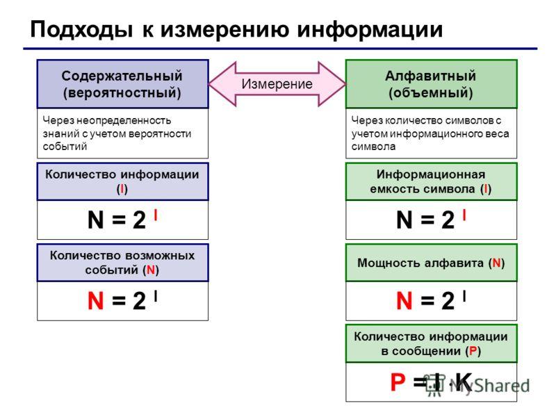 Подходы к измерению информации Алфавитный (объемный) Содержательный (вероятностный) Через неопределенность знаний с учетом вероятности событий Через количество символов с учетом информационного веса символа Измерение Количество информации (I) Информа