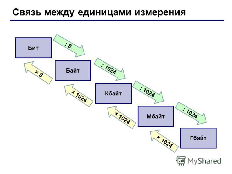 Связь между единицами измерения Бит Байт Кбайт Мбайт Гбайт : 8 : 1024 × 8 × 1024