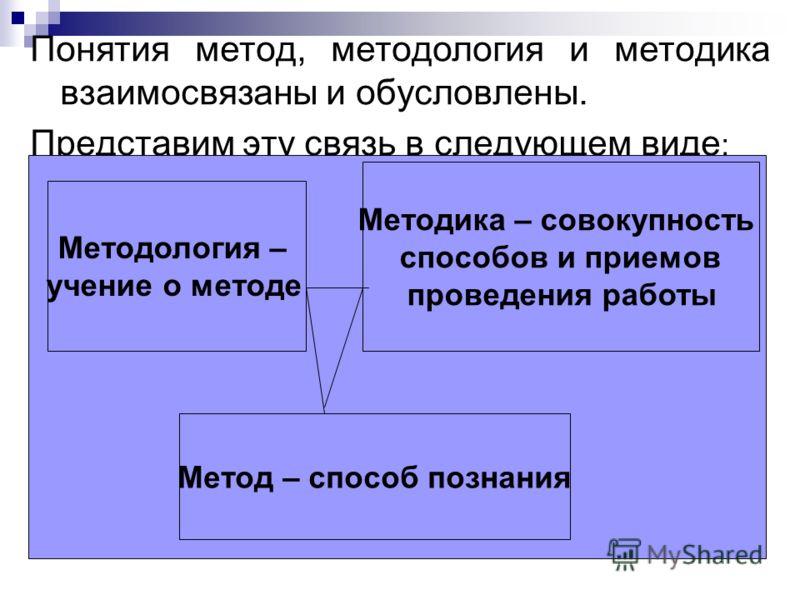 Понятия метод, методология и методика взаимосвязаны и обусловлены. Представим эту связь в следующем виде : Методология – учение о методе Методика – совокупность способов и приемов проведения работы Метод – способ познания