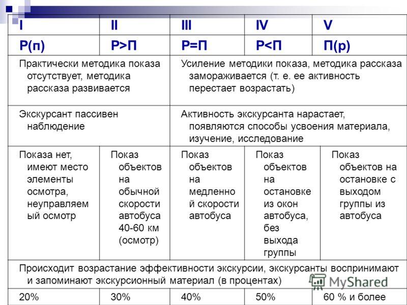 IIIIIIIVV Р(п)Р>ПР=ПР