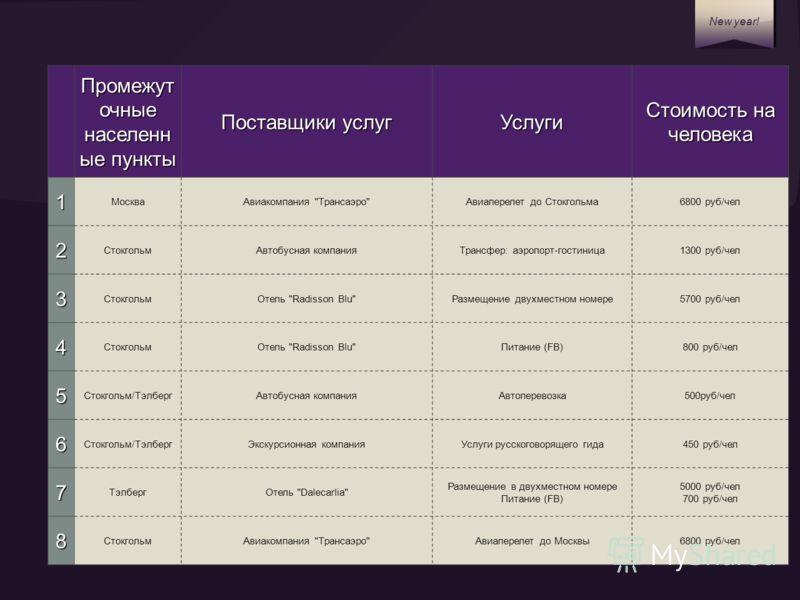 New year! Промежут очные населенн ые пункты Поставщики услуг Услуги Стоимость на человека 1 МоскваАвиакомпания