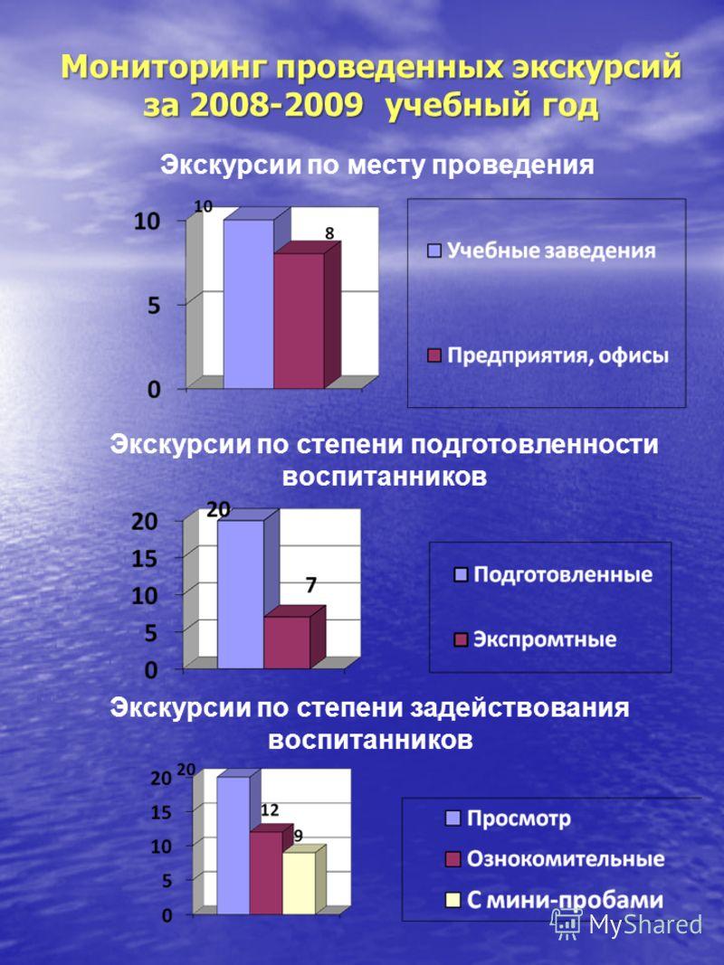 Мониторинг проведенных экскурсий за 2008-2009 учебный год Экскурсии по месту проведения Экскурсии по степени подготовленности воспитанников Экскурсии по степени задействования воспитанников