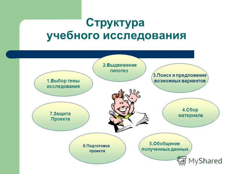 учебного исследования 2.Выдвижение гипотез 5.Обобщение полученных данных 4.Сбор материала 1.Выбор темы исследования 7.Защита Проекта 6.Подготовка проекта 3.Поиск и предложение возможных вариантов Структура