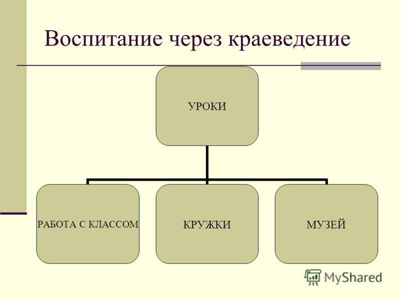 Воспитание через краеведение УРОКИ РАБОТА С КЛАССОМ КРУЖКИМУЗЕЙ