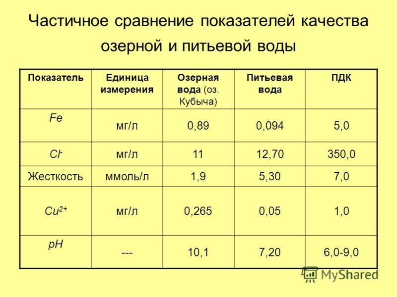 Частичное сравнение показателей качества озерной и питьевой воды ПоказательЕдиница измерения Озерная вода (оз. Кубыча) Питьевая вода ПДК Fe мг/л0,890,0945,0 Cl - мг/л1112,70350,0 Жесткостьммоль/л1,95,307,0 Cu 2+ мг/л0,2650,051,0 pH ---10,17,206,0-9,0