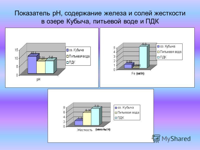 Показатель рН, содержание железа и солей жесткости в озере Кубыча, питьевой воде и ПДК