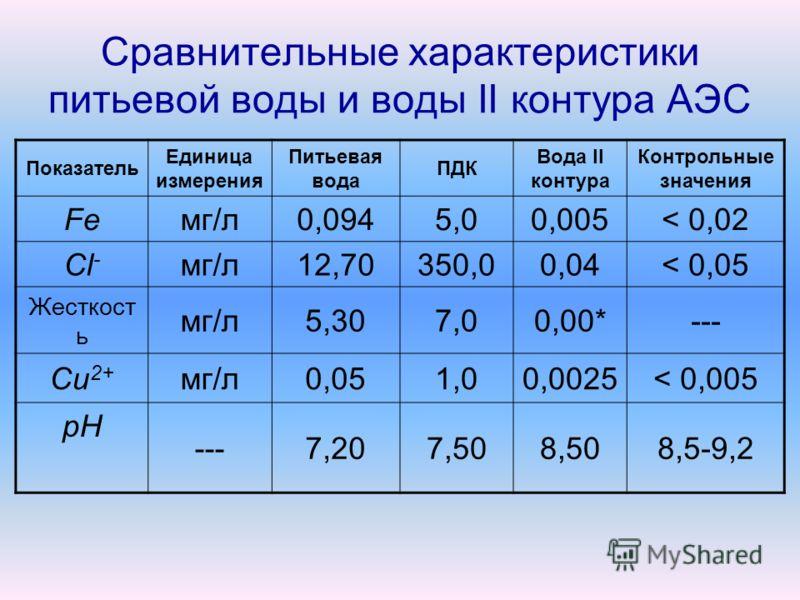 Сравнительные характеристики питьевой воды и воды II контура АЭС Показатель Единица измерения Питьевая вода ПДК Вода II контура Контрольные значения Feмг/л0,0945,00,005< 0,02 Cl - мг/л12,70350,00,04< 0,05 Жесткост ь мг/л5,307,00,00*--- Cu 2+ мг/л0,05