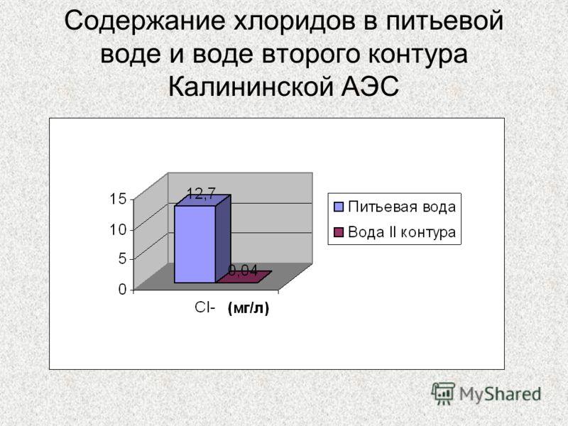 Содержание хлоридов в питьевой воде и воде второго контура Калининской АЭС