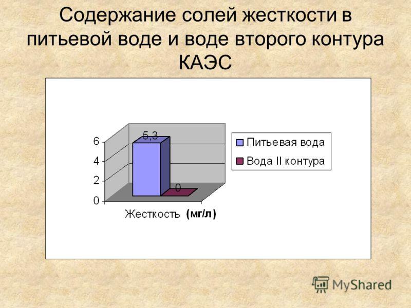 Содержание солей жесткости в питьевой воде и воде второго контура КАЭС