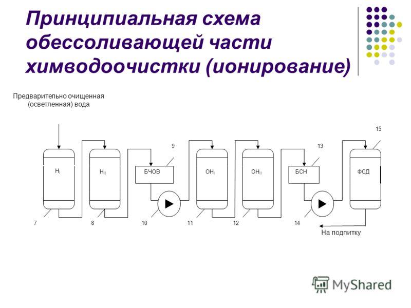 Принципиальная схема обессоливающей части химводоочистки (ионирование) 15 13 На подпитку БСН ФСД 14 ОH II 12 11 9 БЧОВ ОH I 10 H I H II 78 Предварительно очищенная (осветленная) вода