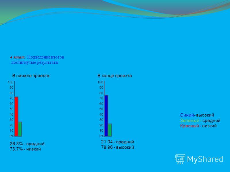 4 этап: Подведение итогов достигнутые результаты 60 50 40 30 20 10 0 В начале проектаВ конце проекта 70 80 90 100 % Синий- высокий Зеленый - средний Красный - низкий 100 90 80 70 60 50 30 40 20 10 0% 26,3% - средний 73,7% - низкий 21,04 - средний 78,
