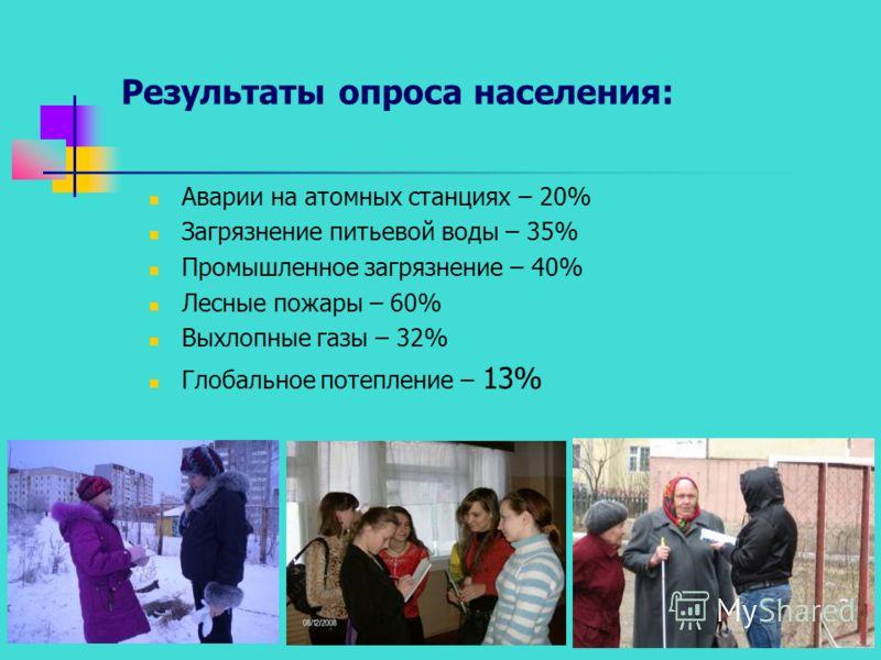 Результаты опроса населения: Аварии на атомных станциях – 20% Загрязнение питьевой воды – 35% Промышленное загрязнение – 40% Лесные пожары – 60% Выхлопные газы – 32% Глобальное потепление – 13%