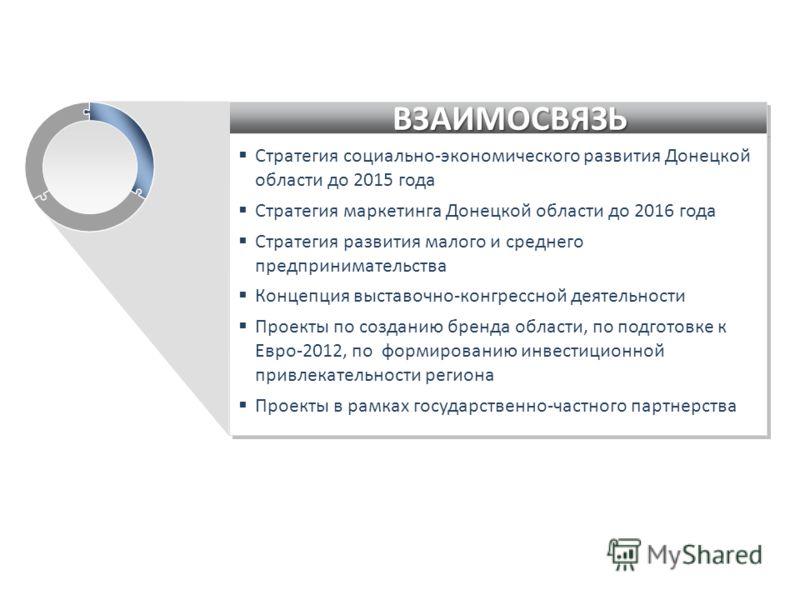 ВЗАИМОСВЯЗЬВЗАИМОСВЯЗЬ Стратегия социально-экономического развития Донецкой области до 2015 года Стратегия маркетинга Донецкой области до 2016 года Стратегия развития малого и среднего предпринимательства Концепция выставочно-конгрессной деятельности
