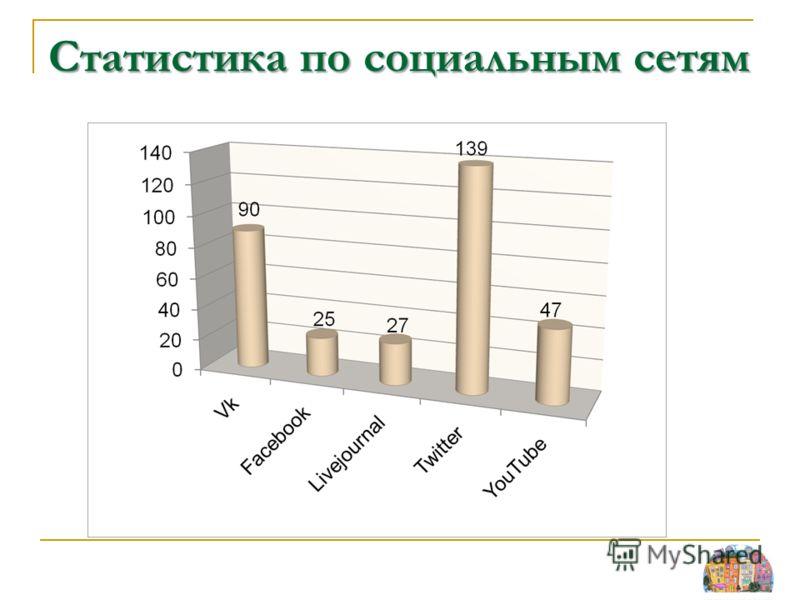 Статистика по социальным сетям
