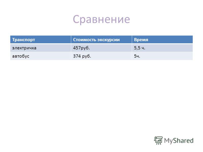Сравнение ТранспортСтоимость экскурсииВремя электричка457руб.5,5 ч. автобус374 руб.5ч.