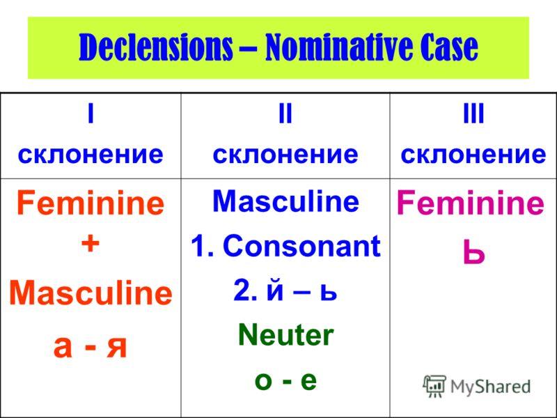 Declensions – Nominative Case I склонение II склонение III склонение Feminine + Masculine а - я Masculine 1.Сonsonant 2.й – ь Neuter о - е Feminine Ь