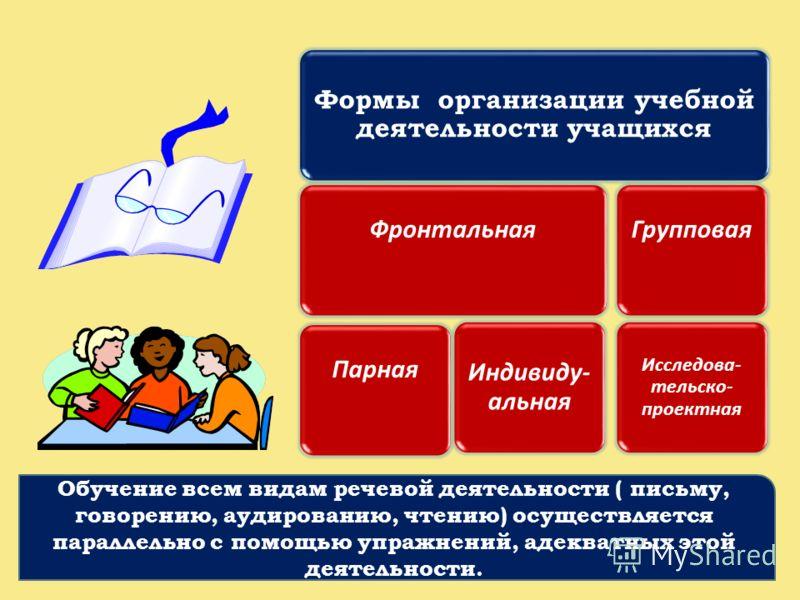 Формы организации учебной деятельности учащихся ФронтальнаяПарная Индивиду- альная Групповая Исследова- тельско- проектная Обучение всем видам речевой деятельности ( письму, говорению, аудированию, чтению) осуществляется параллельно с помощью упражне