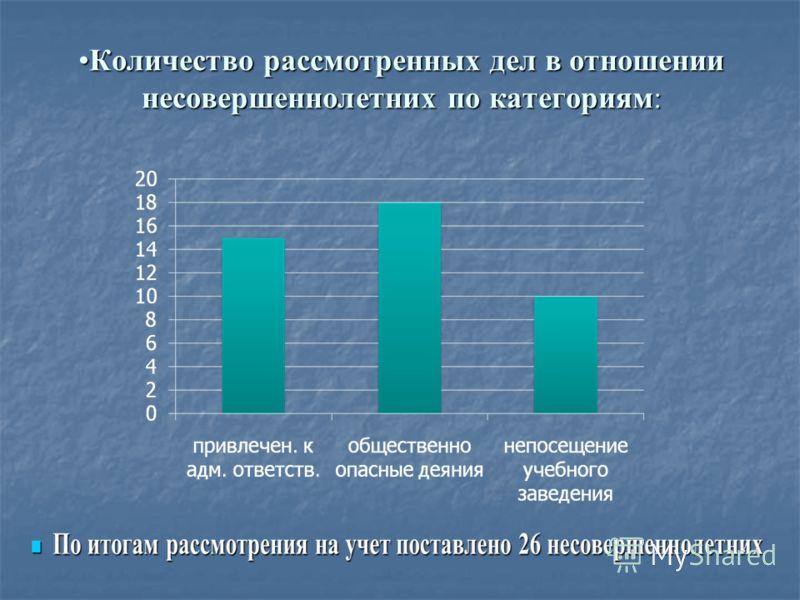 Количество рассмотренных дел в отношении несовершеннолетних по категориям:Количество рассмотренных дел в отношении несовершеннолетних по категориям: