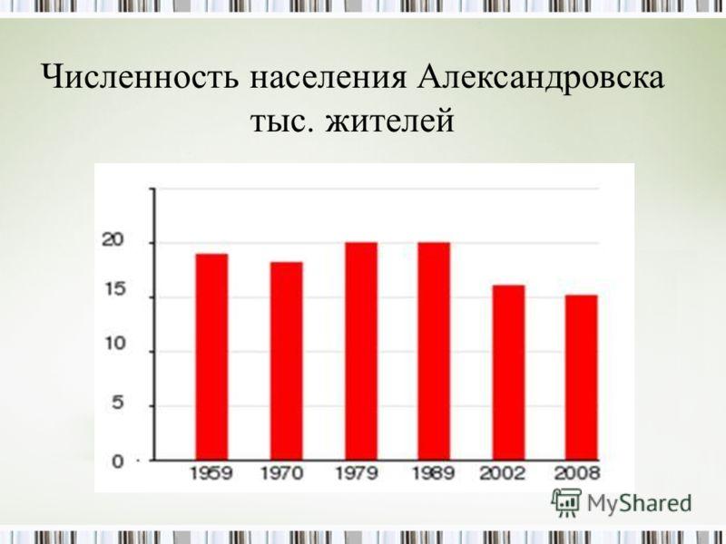 Численность населения Александровска тыс. жителей