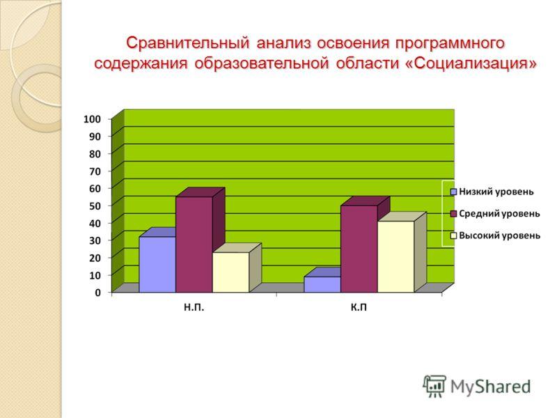 Сравнительный анализ освоения программного содержания образовательной области «Социализация»