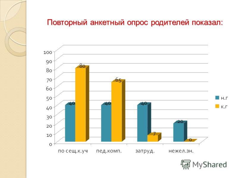 Повторный анкетный опрос родителей показал: