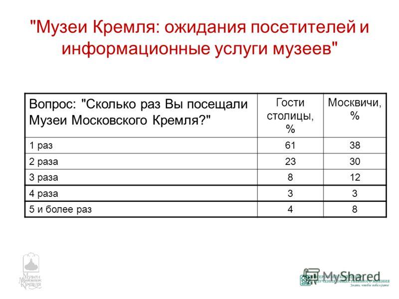 Музеи Кремля: ожидания посетителей и информационные услуги музеев Вопрос: Сколько раз Вы посещали Музеи Московского Кремля? Гости столицы, % Москвичи, % 1 раз6138 2 раза2330 3 раза812 4 раза33 5 и более раз48
