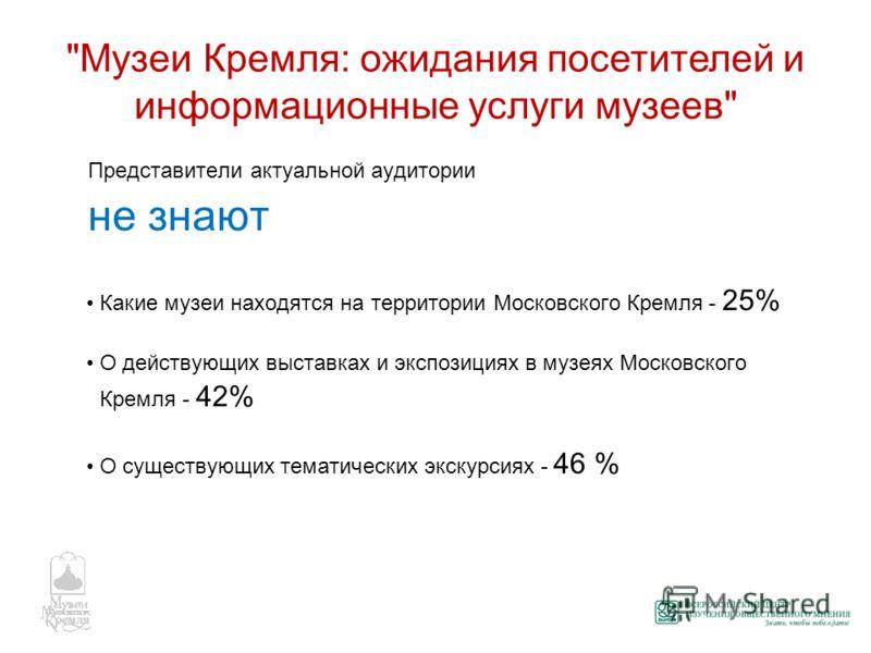 Представители актуальной аудитории не знают Какие музеи находятся на территории Московского Кремля - 25% О действующих выставках и экспозициях в музеях Московского Кремля - 42% О существующих тематических экскурсиях - 46 %