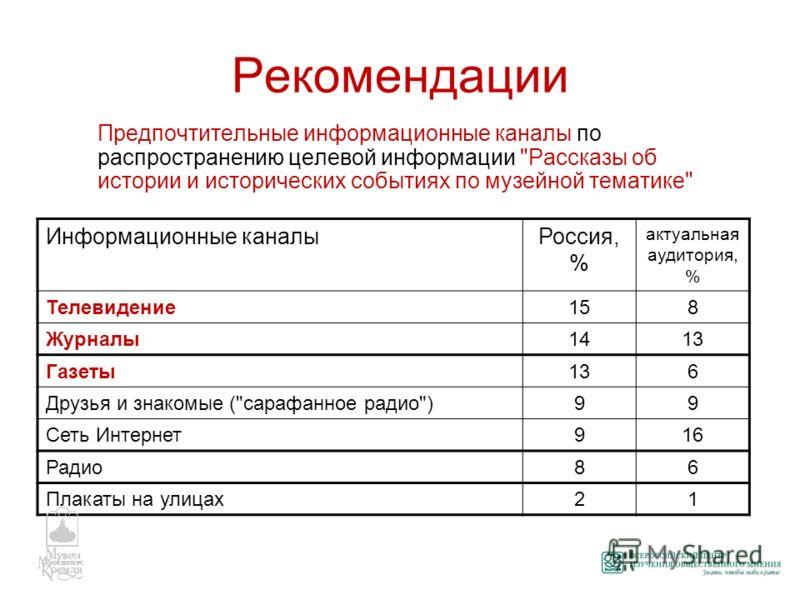 Рекомендации Предпочтительные информационные каналы по распространению целевой информации