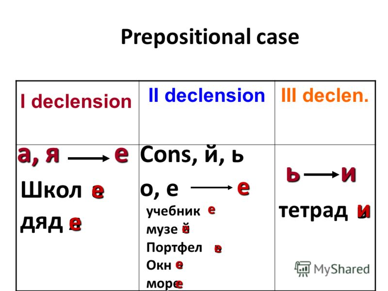 Prepositional case Prepositional case I declension II declensionIII declen. а, я ь е и Cons, й, ь о, е Школдяд учебникмузеПортфелОкнморе а ь й ь е и е е е яе е ое е тетрад