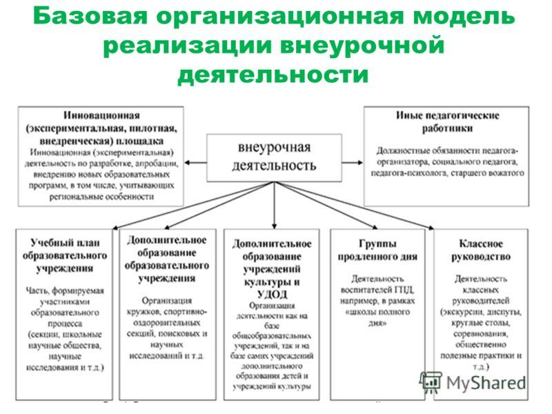 Базовая организационная модель реализации внеурочной деятельности