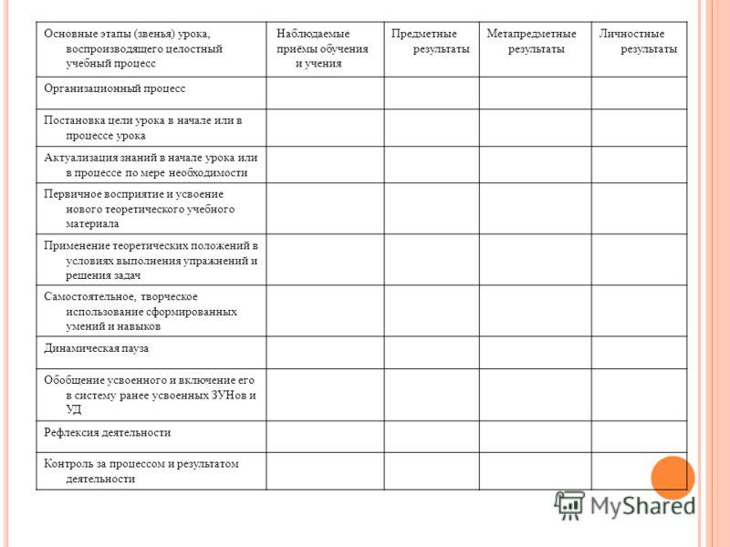 Основные этапы (звенья) урока, воспроизводящего целостный учебный процесс Наблюдаемые приёмы обучения и учения Предметные результаты Метапредметные результаты Личностные результаты Организационный процесс Постановка цели урока в начале или в процессе