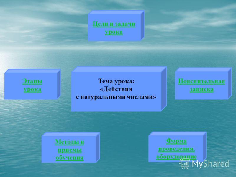 Тема урока: «Действия с натуральными числами» Цели и задачи урока Пояснительная записка Форма проведения, оборудование Методы и приемы обучения Этапы урока