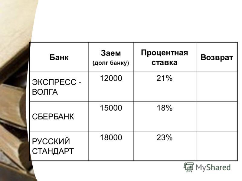 Банк Заем (долг банку) Процентная ставка Возврат ЭКСПРЕСС - ВОЛГА 1200021% СБЕРБАНК 1500018% РУССКИЙ СТАНДАРТ 1800023%