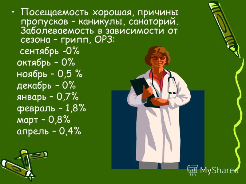 Посещаемость хорошая, причины пропусков – каникулы, санаторий. Заболеваемость в зависимости от сезона – грипп, ОРЗ: сентябрь -0% октябрь – 0% ноябрь – 0,5 % декабрь – 0% январь – 0,7% февраль – 1,8% март – 0,8% апрель – 0,4%